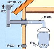半密閉式ガス給湯器の場合は、排気筒の点検をおすすめします
