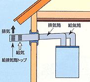 密閉式または屋外設置式のガス給湯器をおすすめします